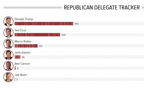 nbc delegate count