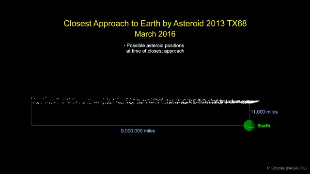 asteroid-chart