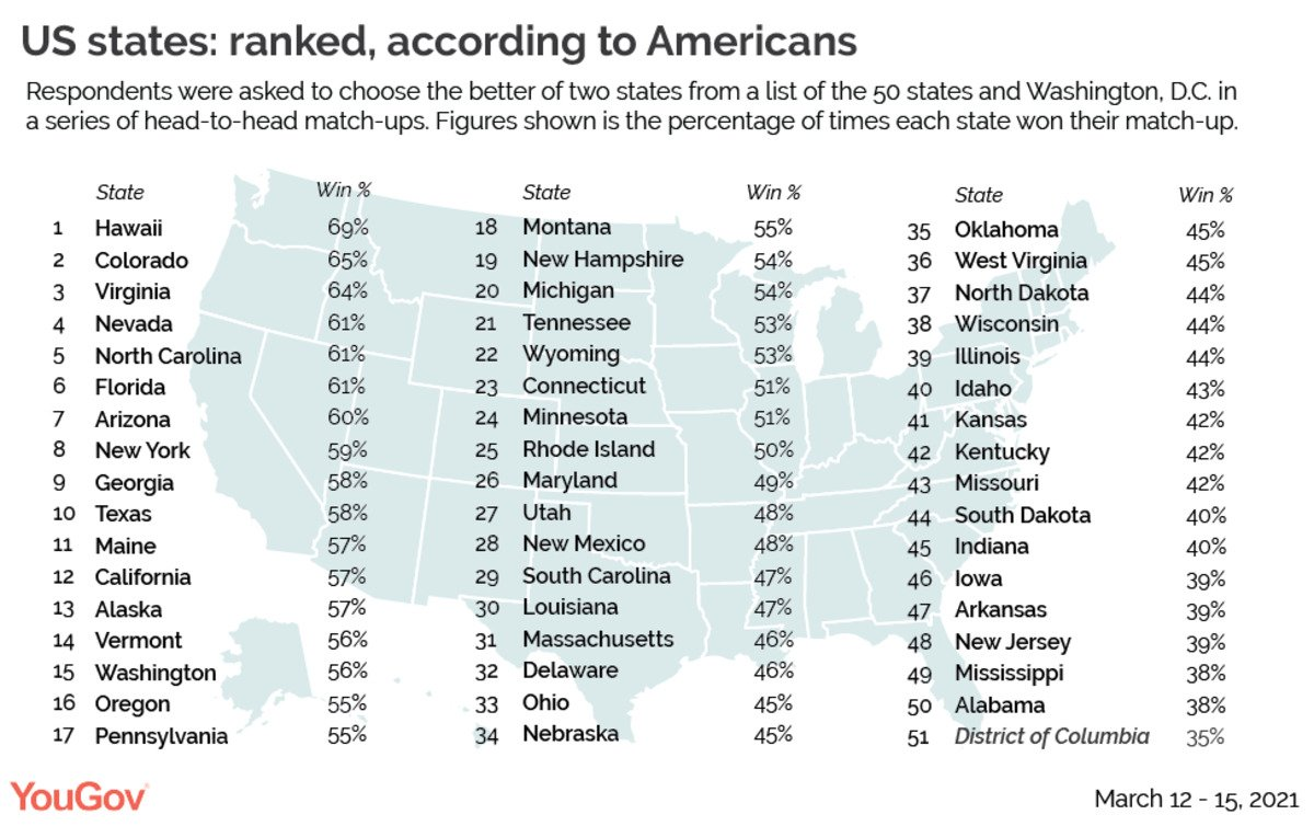Things We Saw Today: This Ranking of States Has Everyone Mad